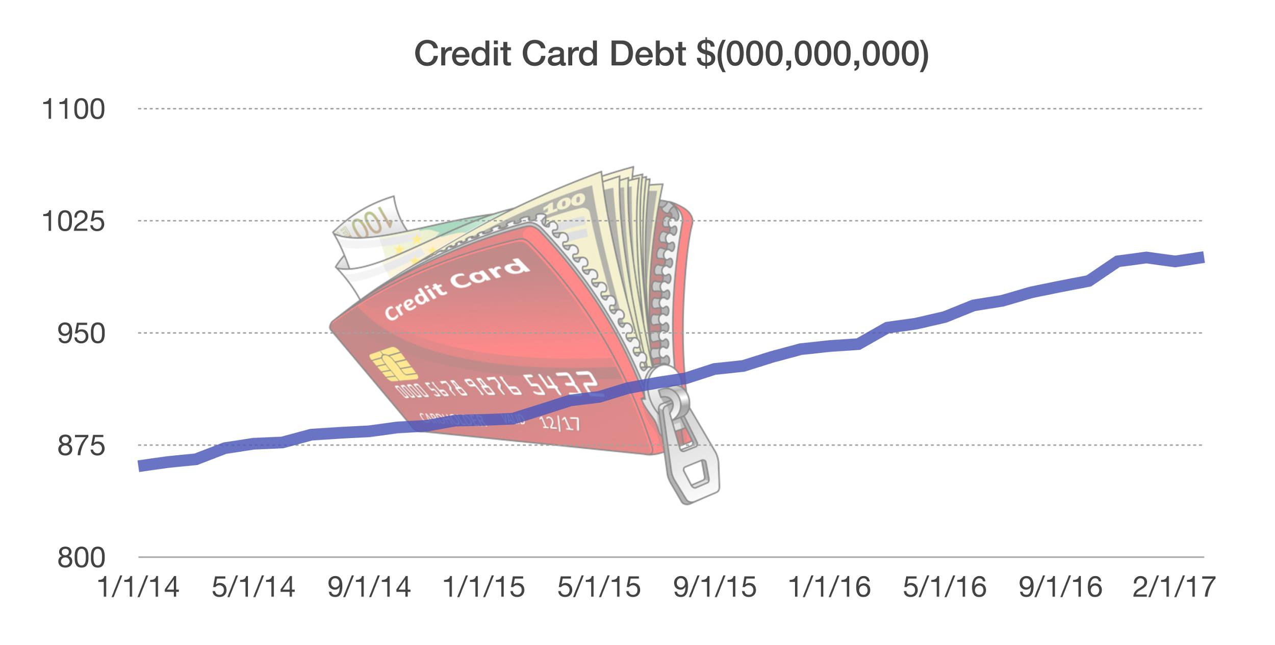 Over The Past Couple Of Years So Has Appeal To Hold Debt Federal Reserve Data Shows That US Consumers Now Have 1 Trillion On Credit Cards