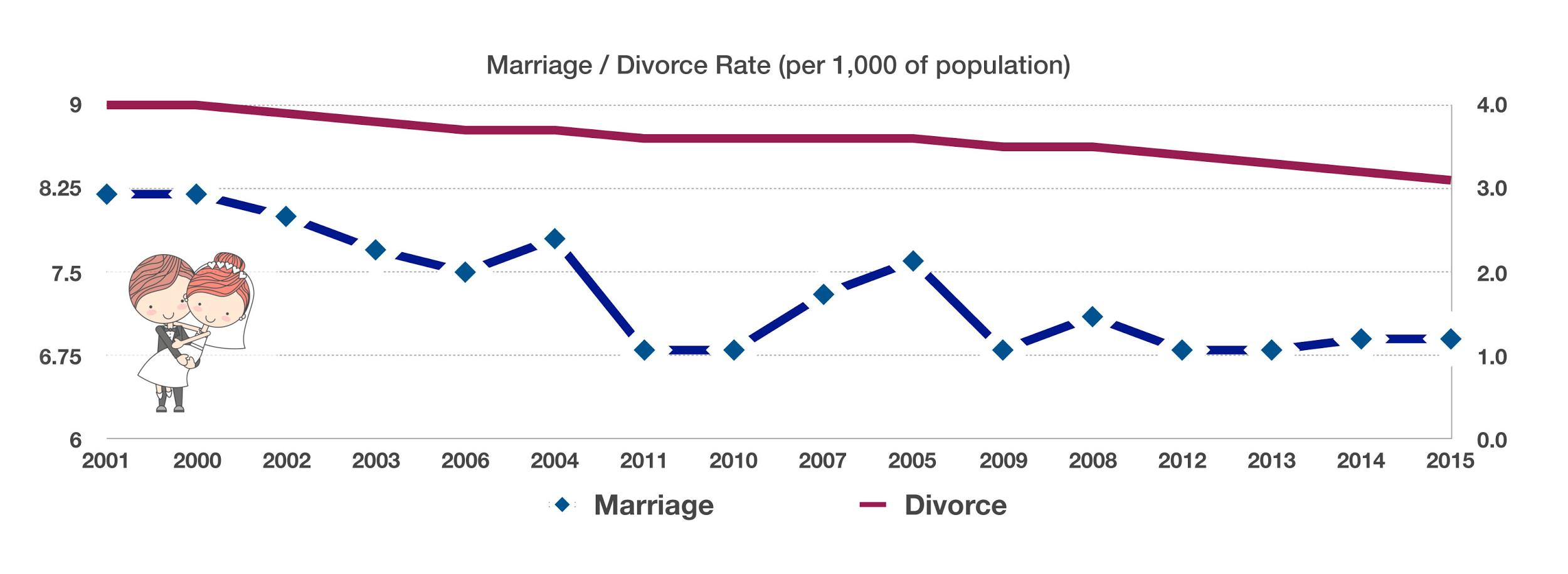 trend analysis marriage decline in america The decline of american but the less observed consequence of this trend is that a decline in births can also mean a decline are delaying marriage.