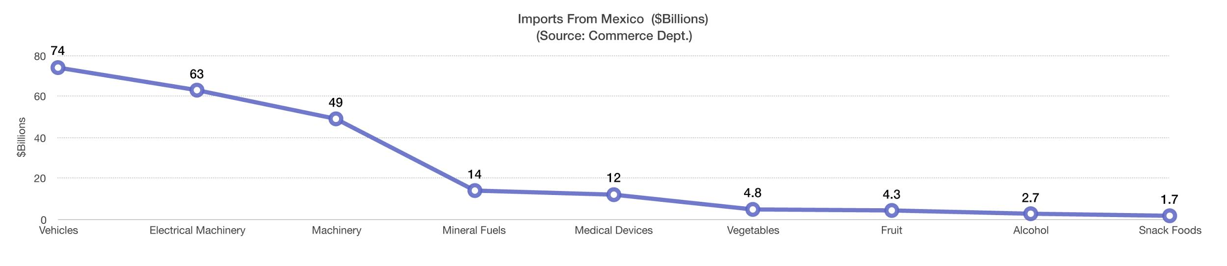 What Does the US Import from Mexico? | Lockbox Capital Blog